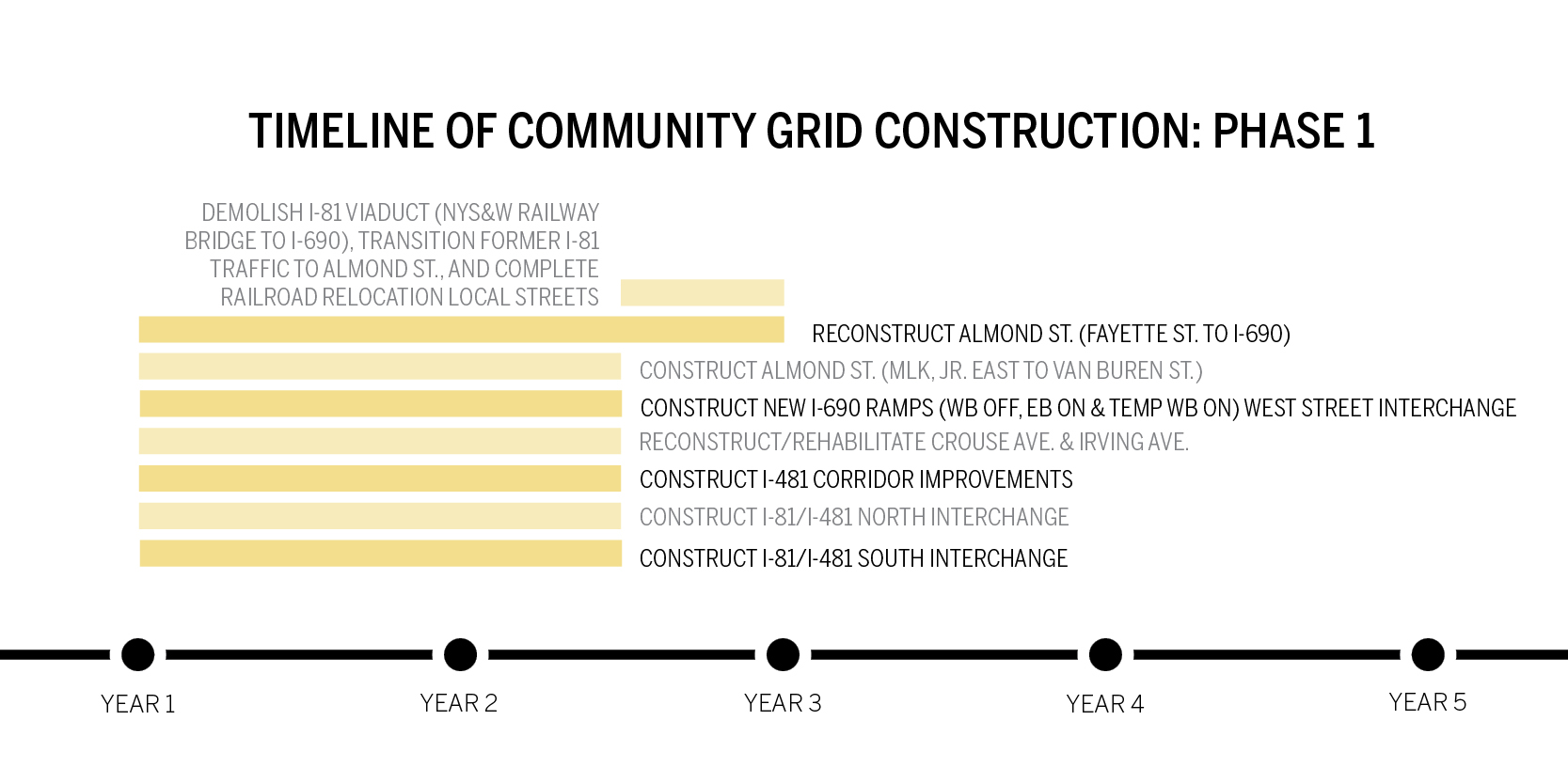 Community grid construction to take 5 years - The Daily