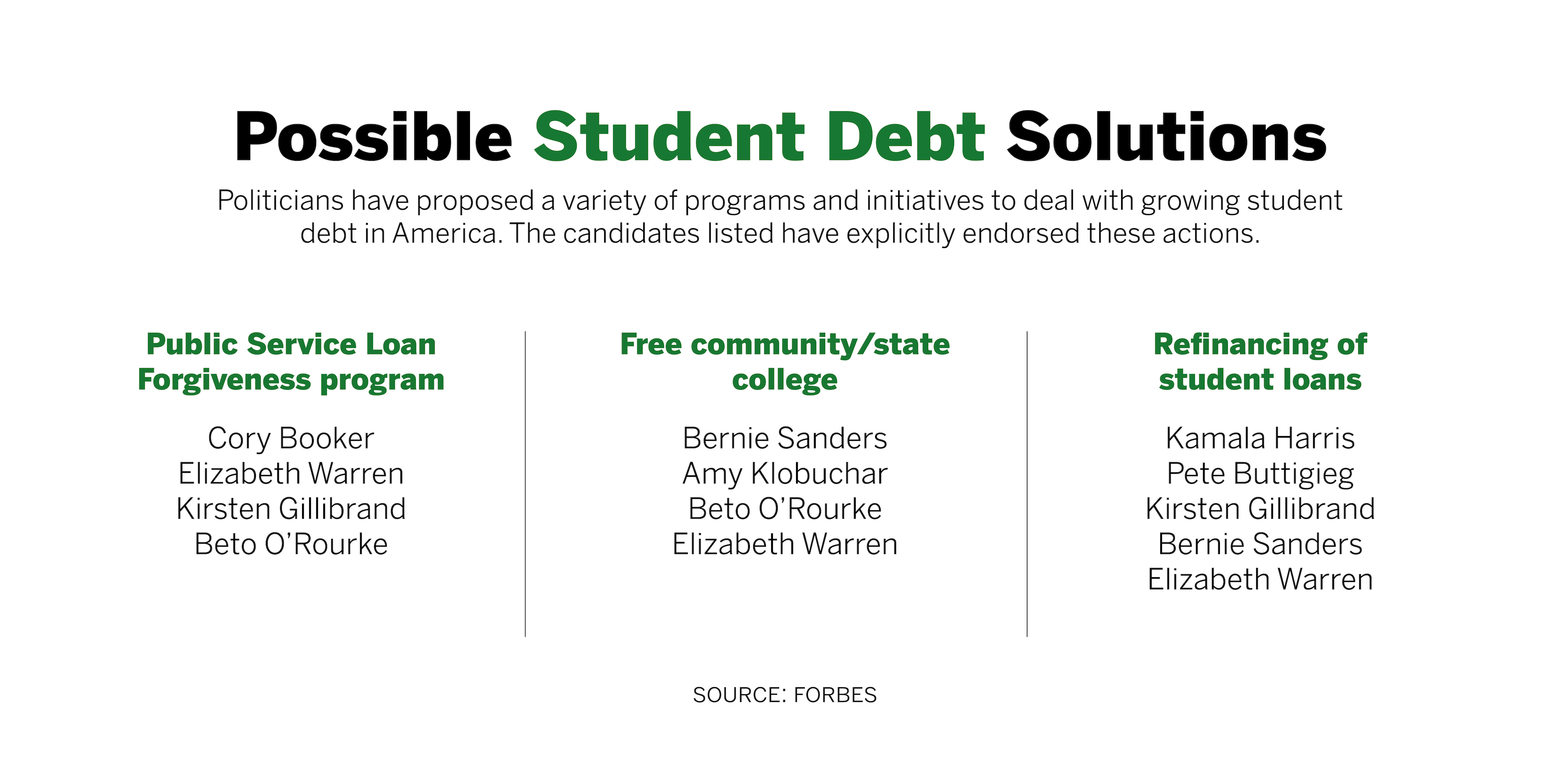 2020 Election Could Shake Up America's Student Debt Crisis