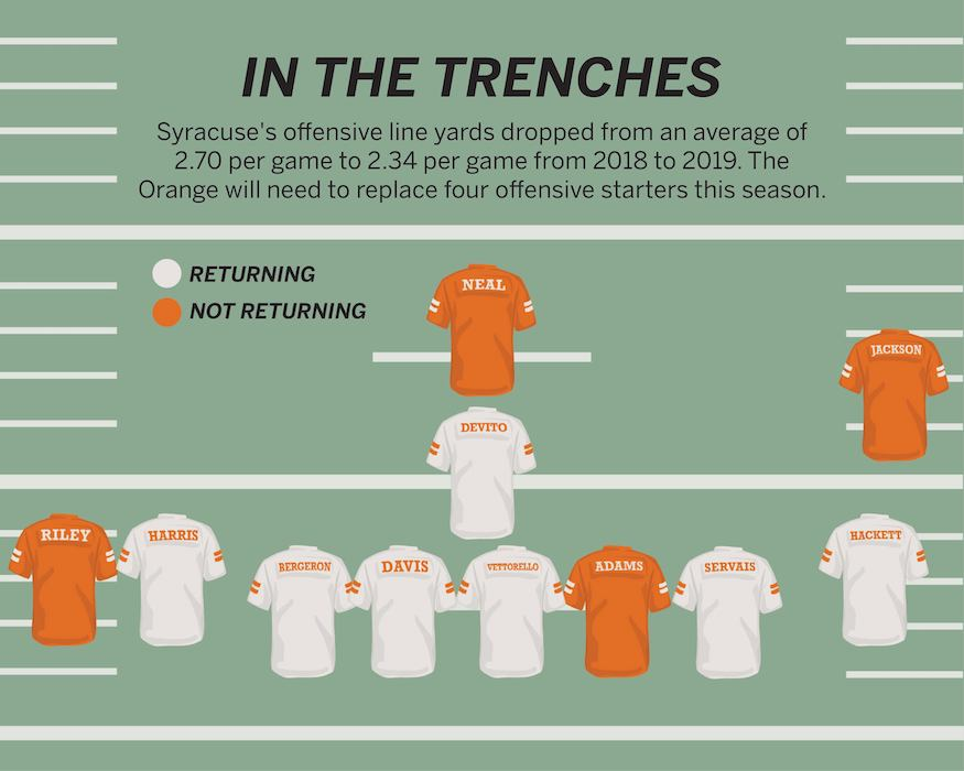Graphic of Syracuse's returning starters.