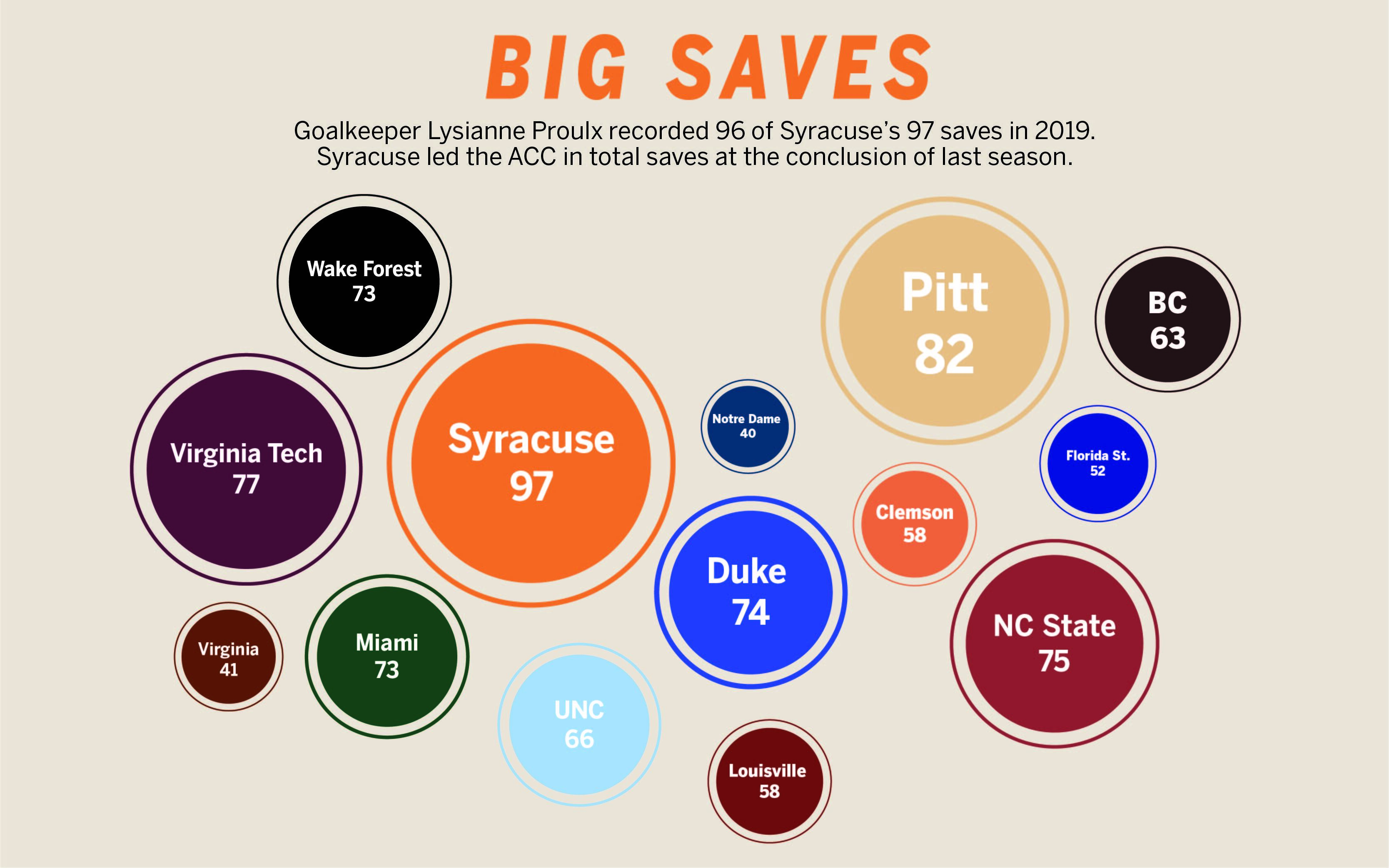 Syracuse women's soccer leads the ACC in saves with 97.