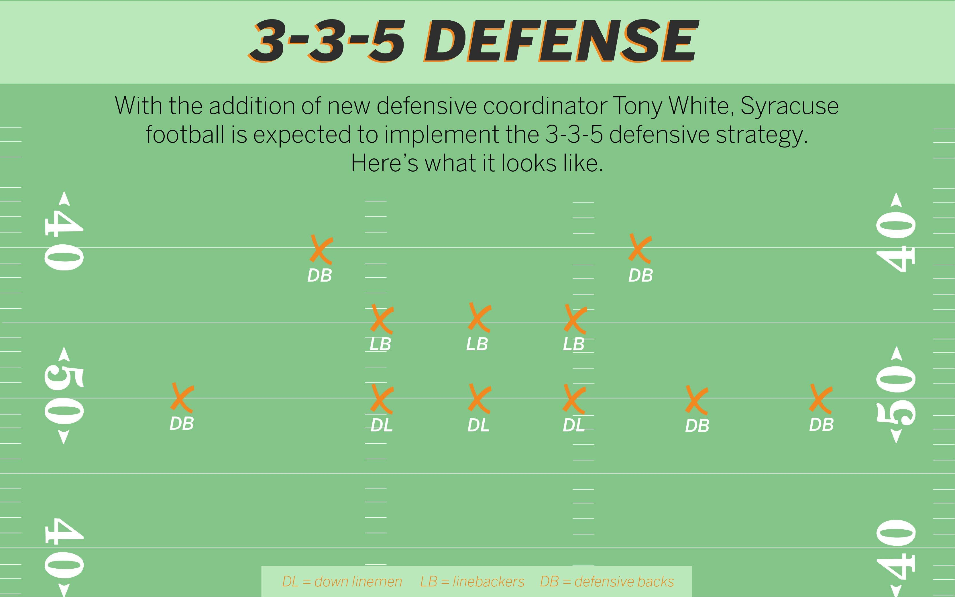 SU implements the 3-3-5 defense