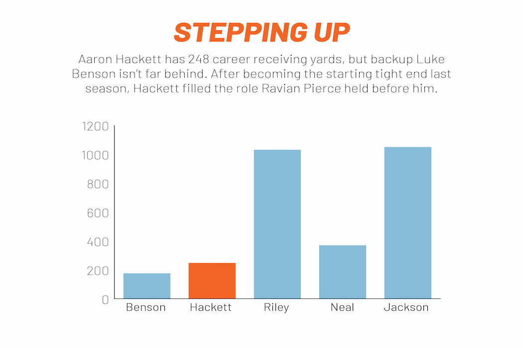 Aaron Hackett's production at tight end.
