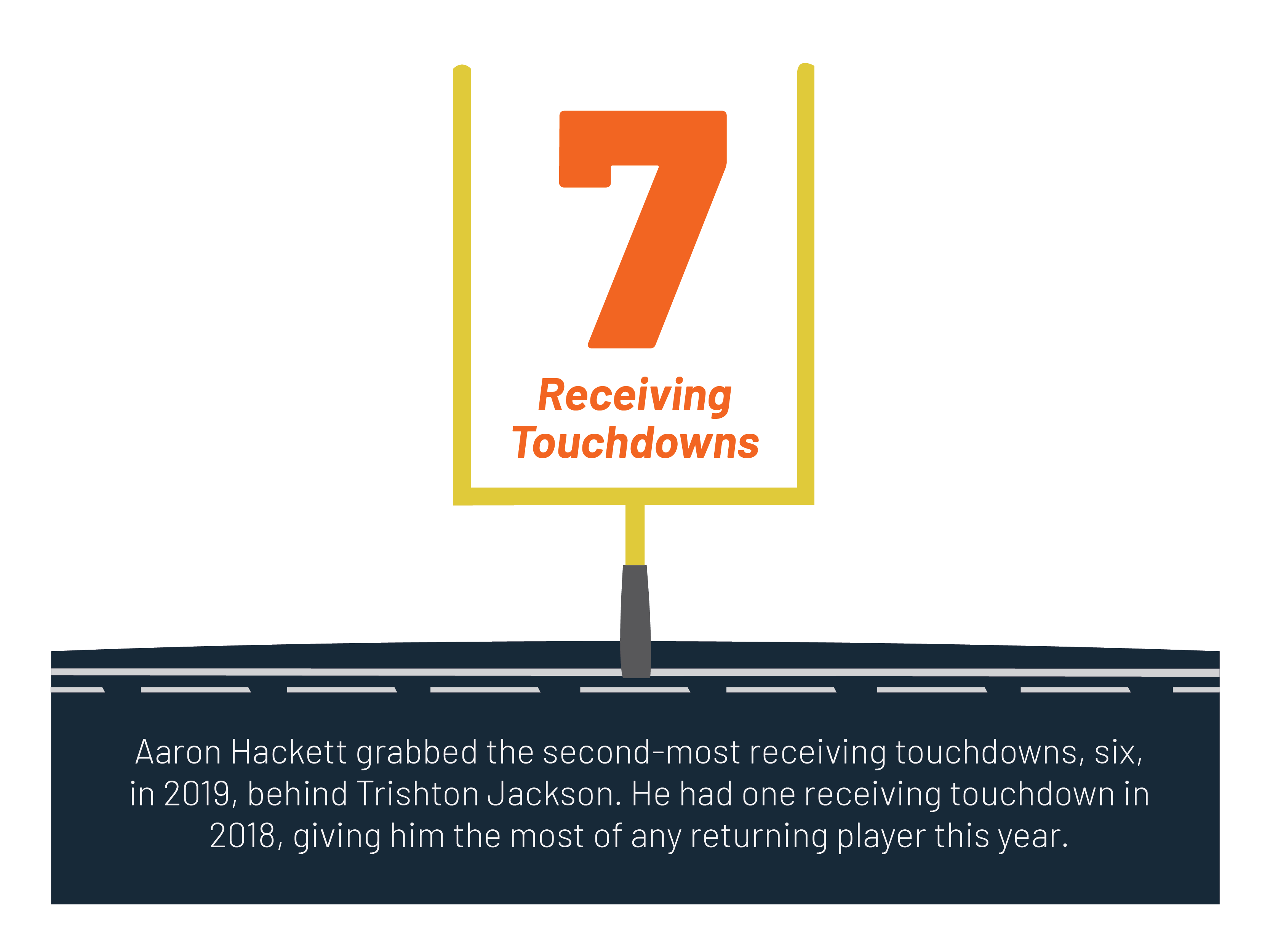 Aaron Hackett's seven touchdowns.