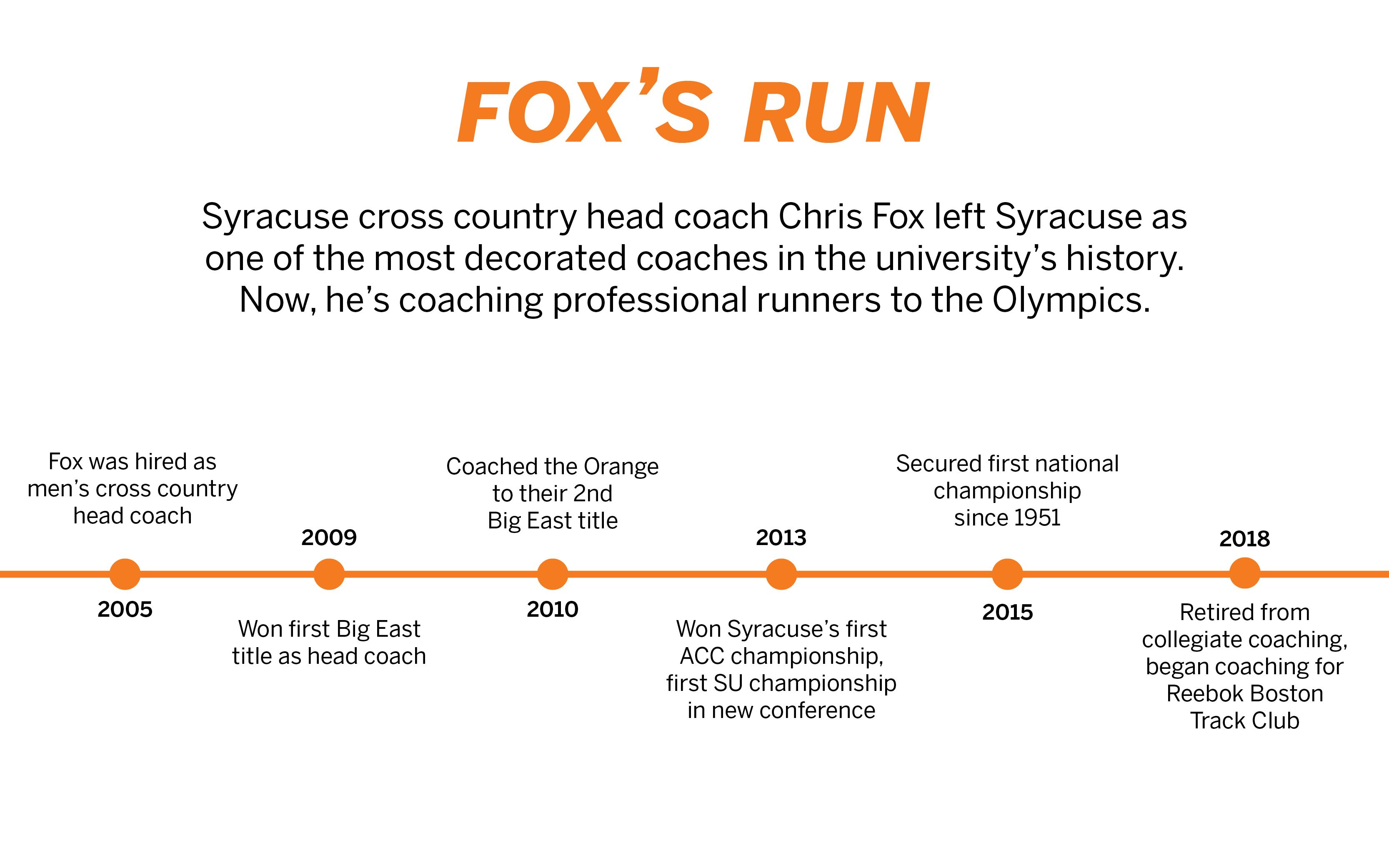 coach fox timeline