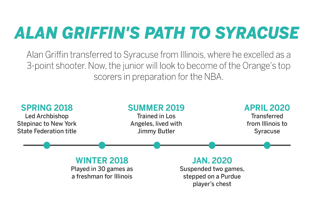 Alan Griffin's timeline to Syracuse.
