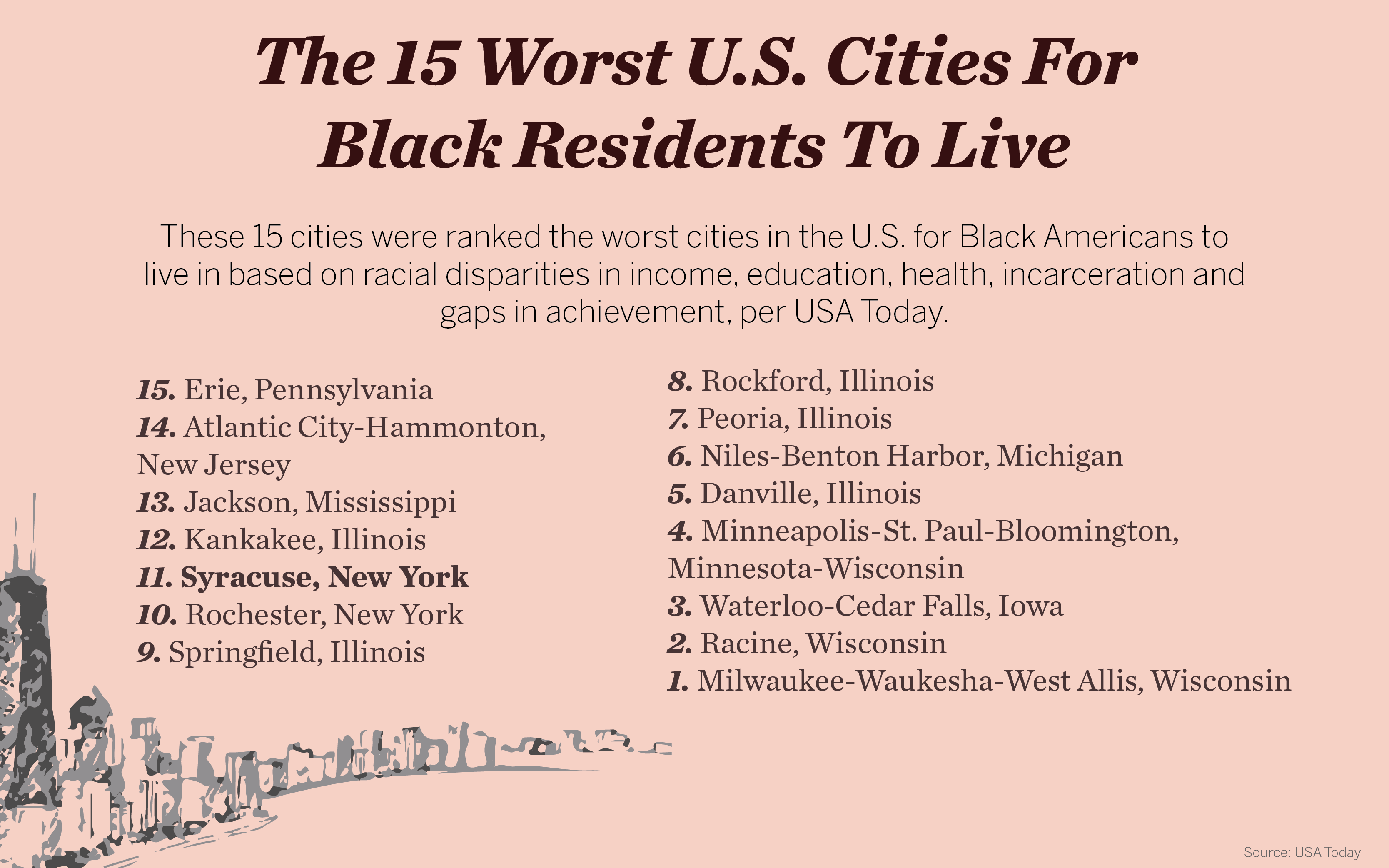 Graphic of the worst cities for Black Americans