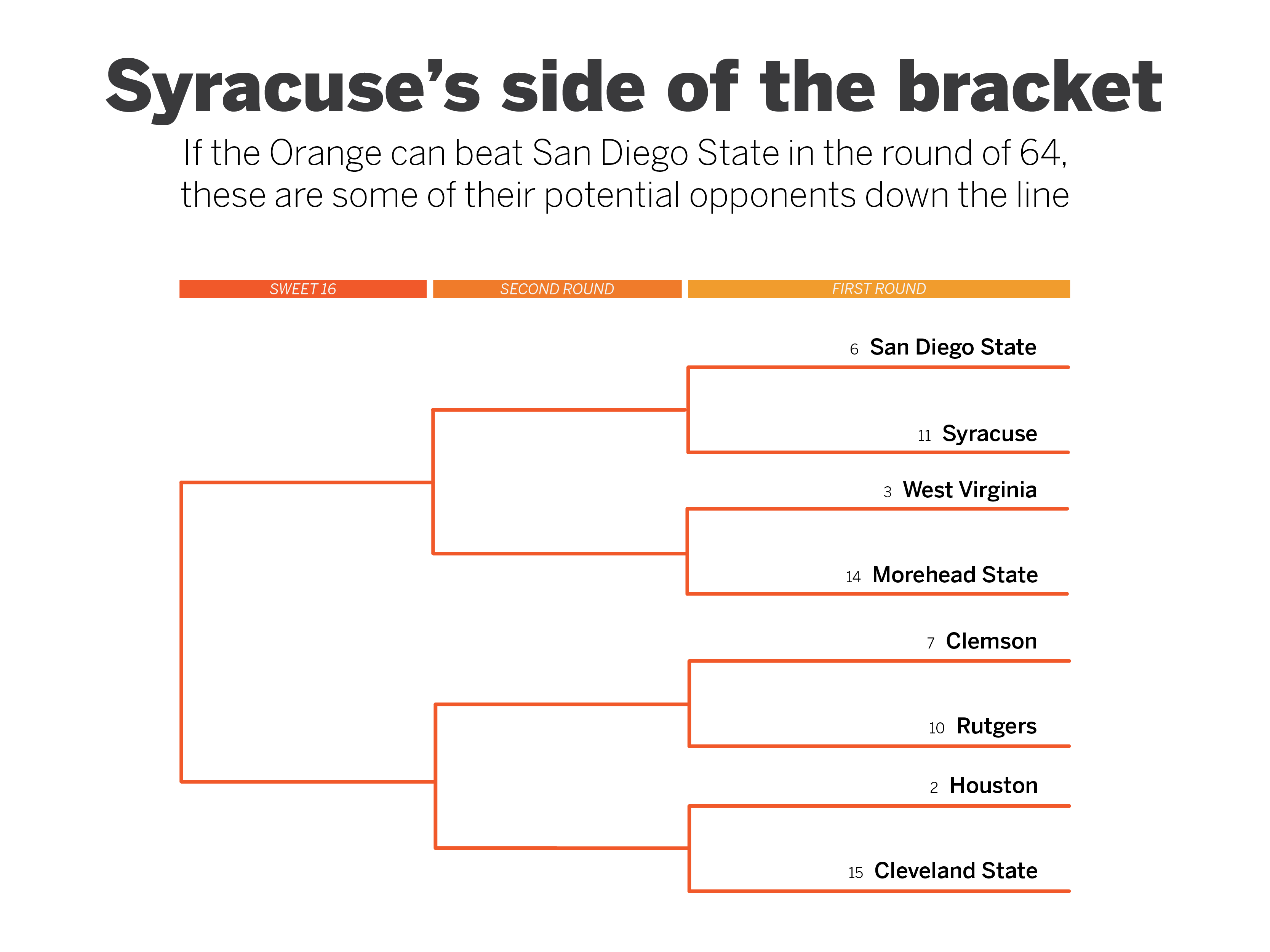 Graphic showing Syracuse's side of the NCAA Tournament bracket.