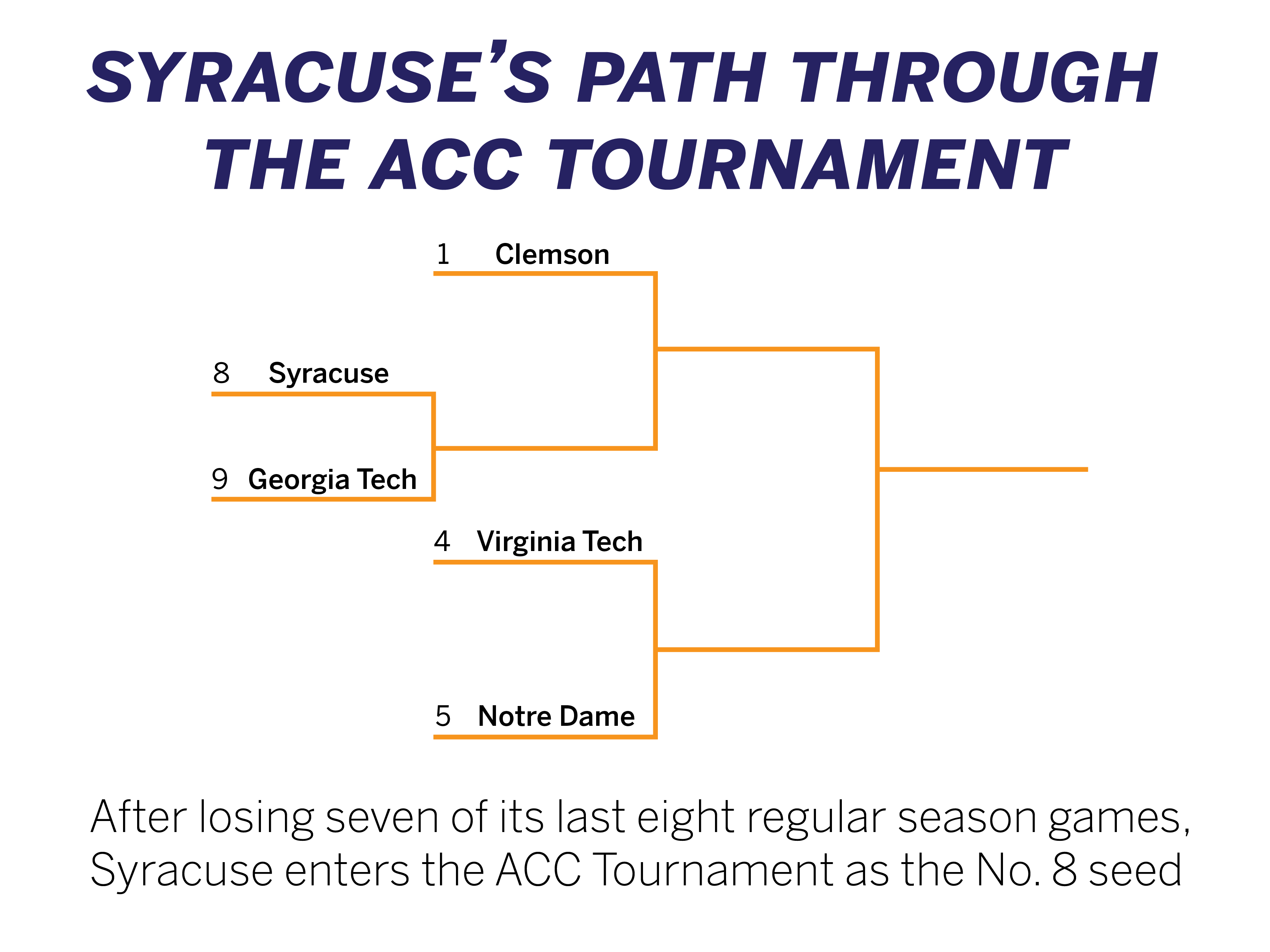 Bracket of Syracuse's path in the ACC Tournament