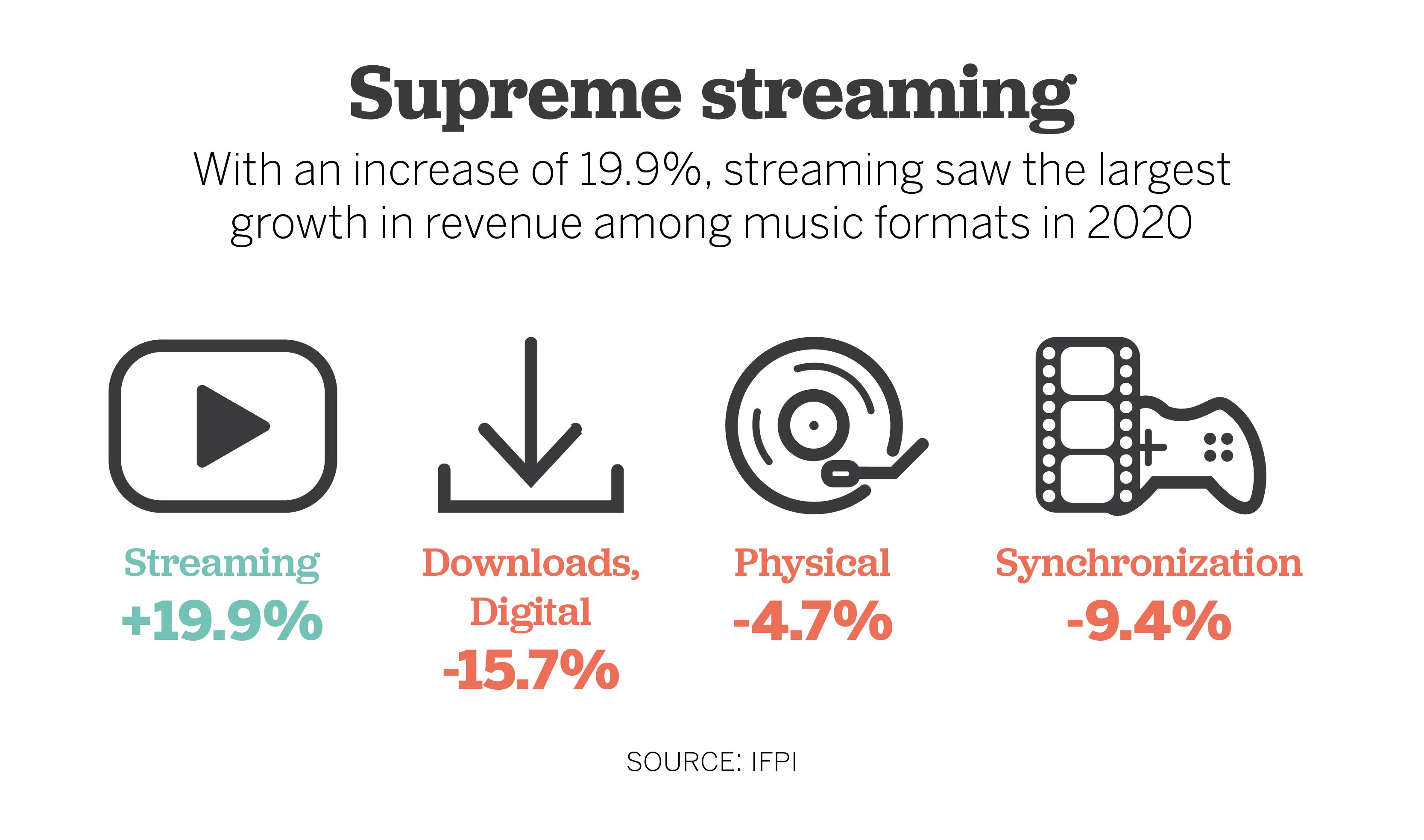 Music Listening Revenue Growth