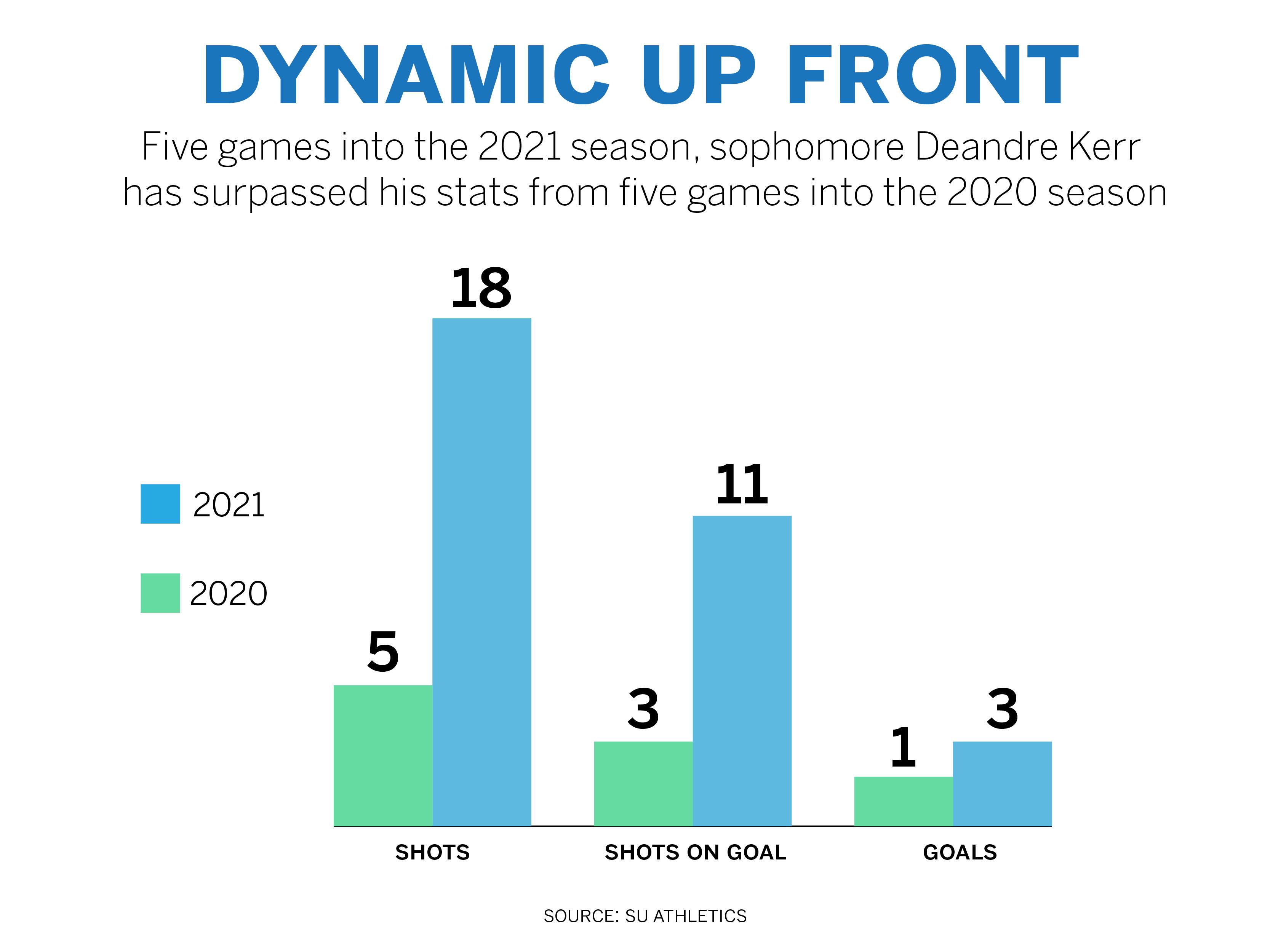 Deandre Kerr showed improvement from the 2020 season.
