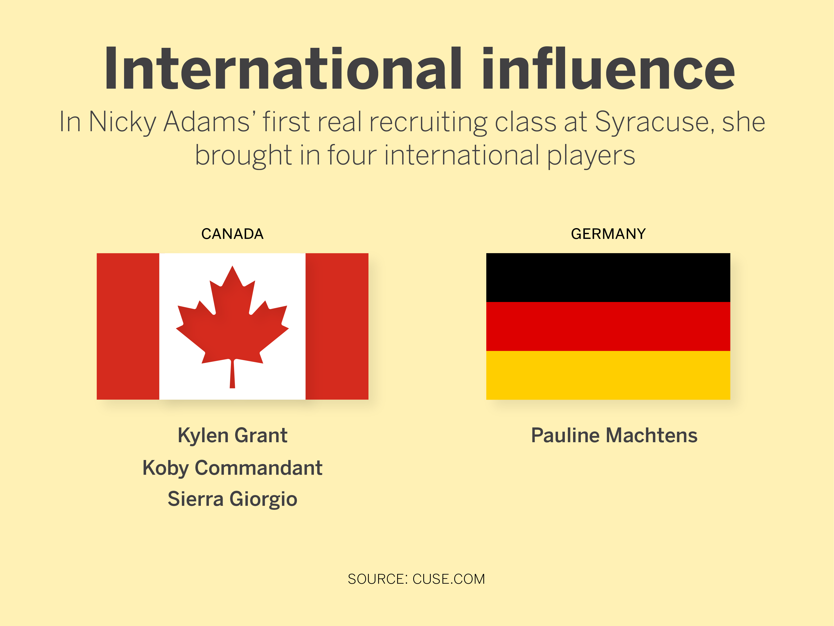 International players make up a large part of the 2021 recruitment class.