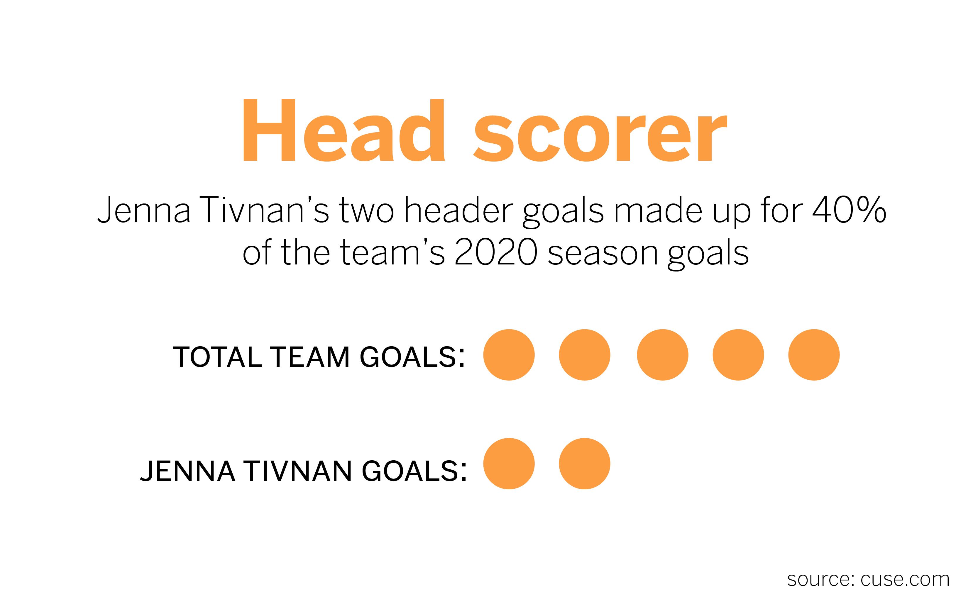 Jenna Tivnan scored both of her goals from headers last season.