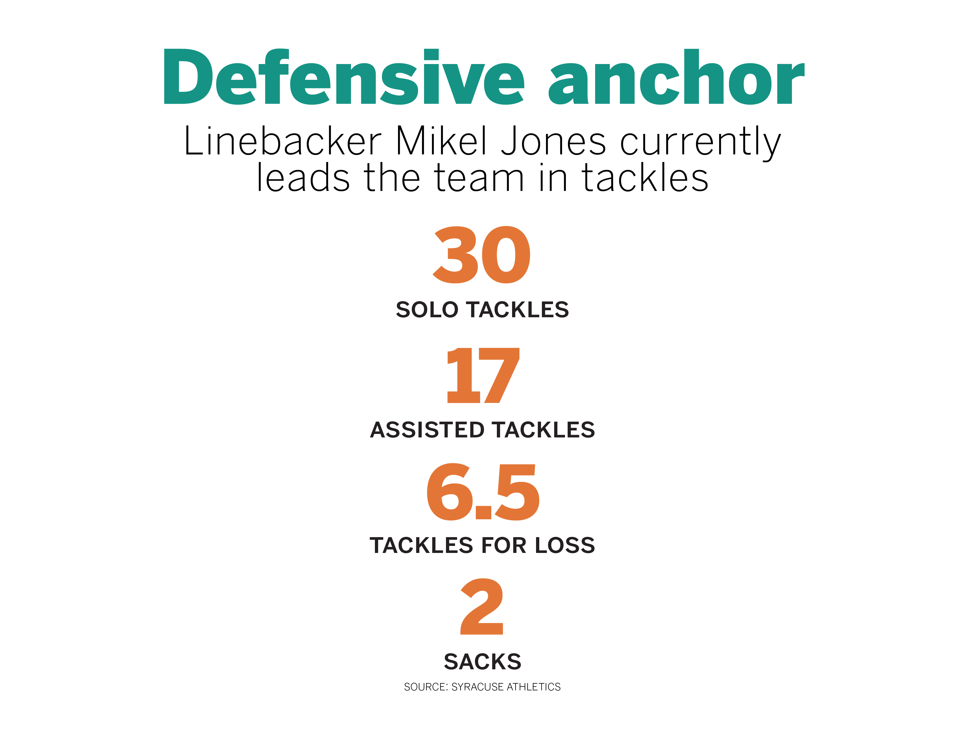 Mikel Jones has filled the stat sheet for the SU defense this year.