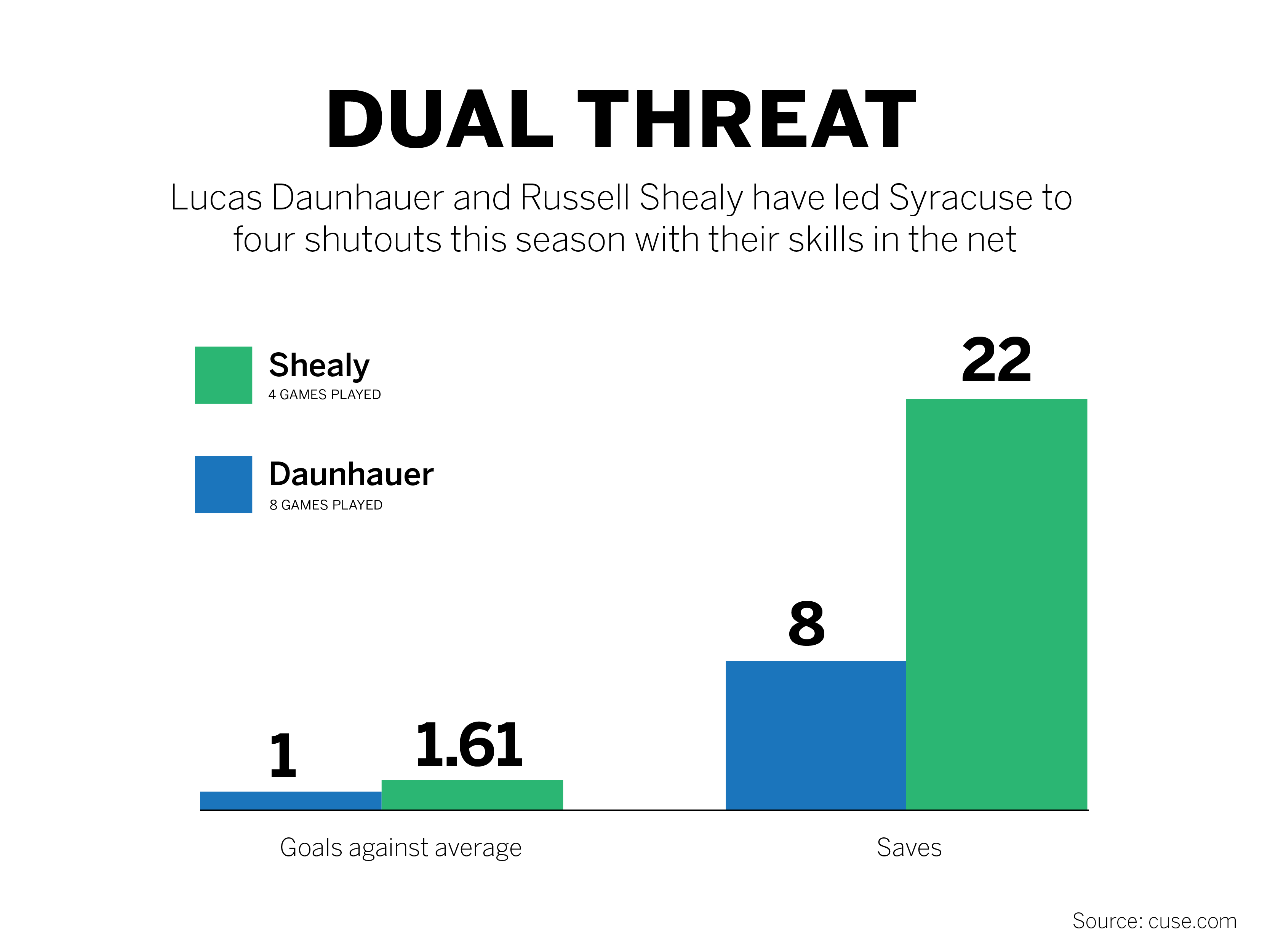 Shealy and Daunhauer have split time this year.