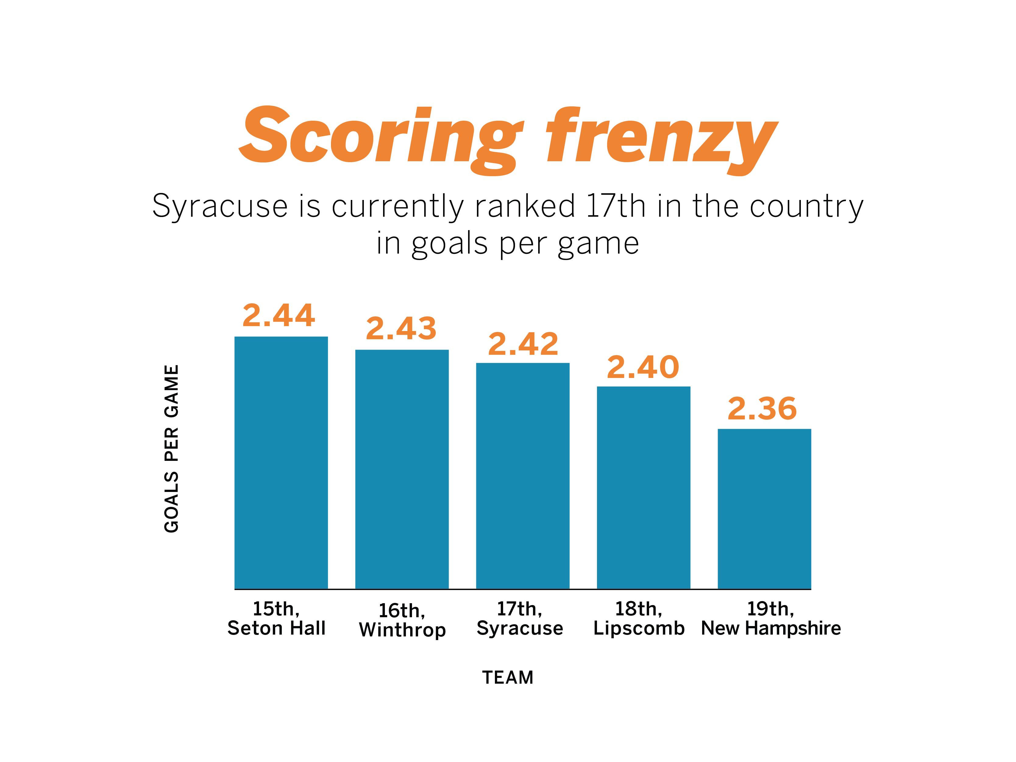 scoring-frenzy-01