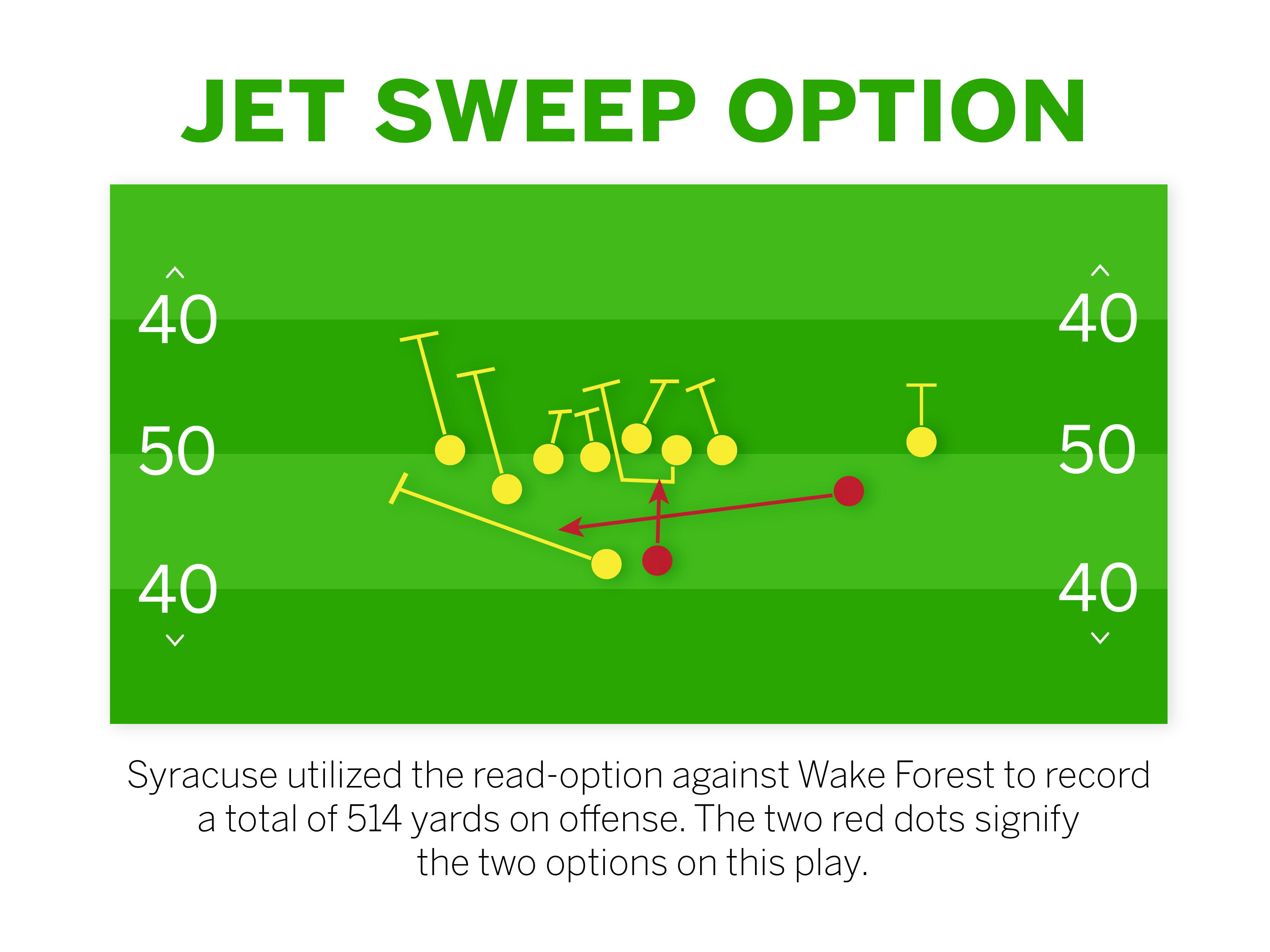 A look at Syracuse's jet-sweep option it ran against Wake Forest.