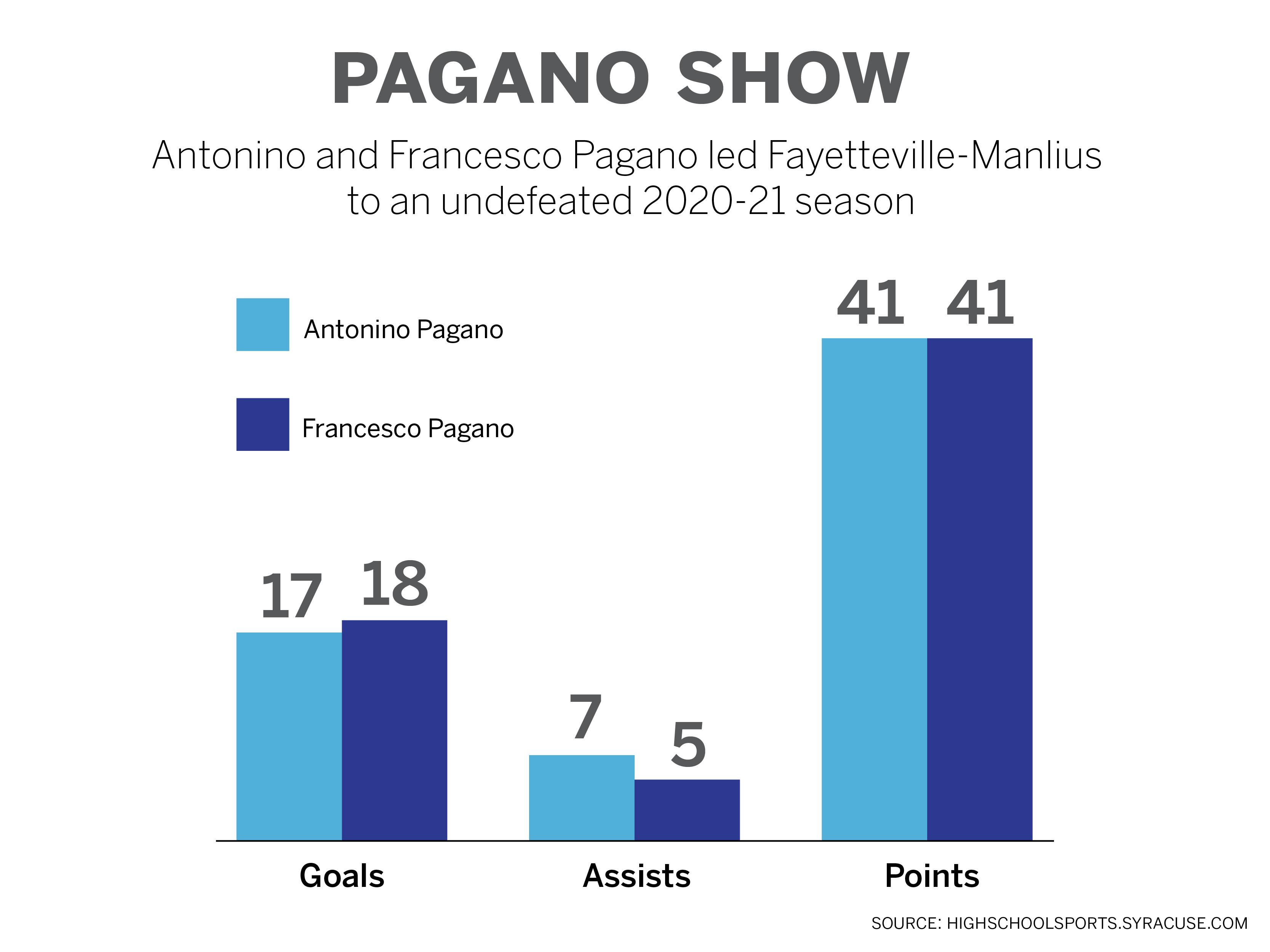 pagano-show-01