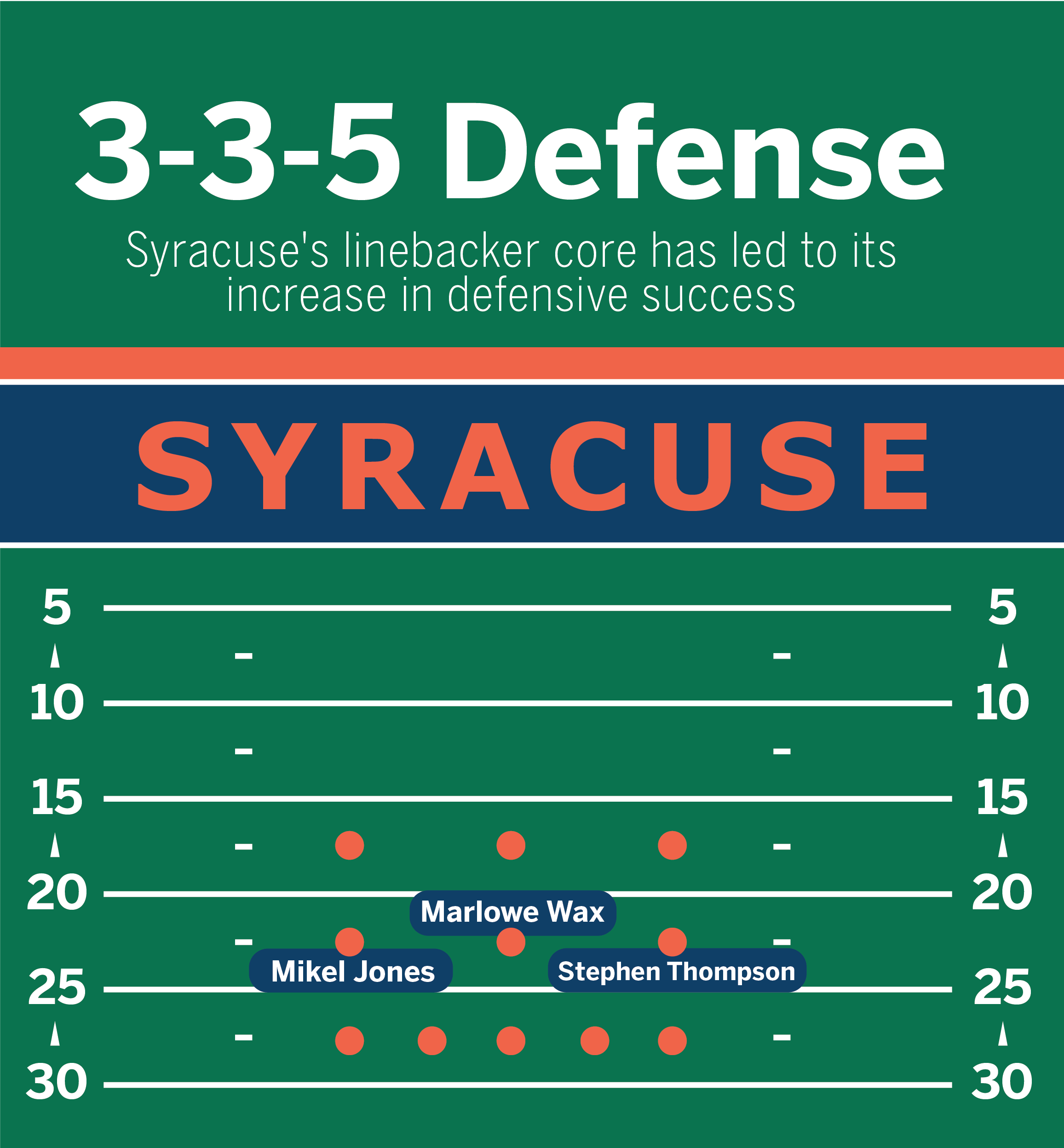 The linebackers have anchored the 3-3-5 this year.