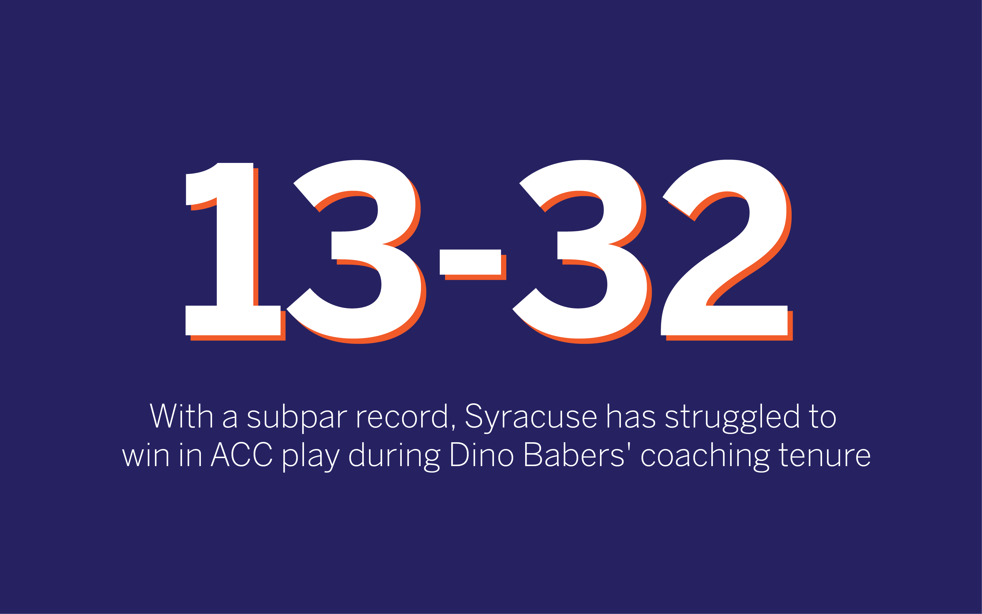 Syracuse has finished 13-32 in ACC play under Dino Babers.