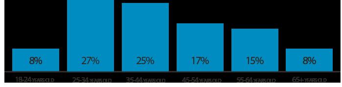 graphisuqe-age-en.png?mtime=20200528095655#asset:4282