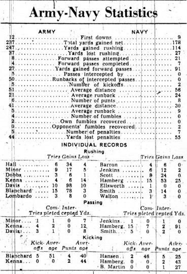 Army-Navy stats for the 1944 game.
