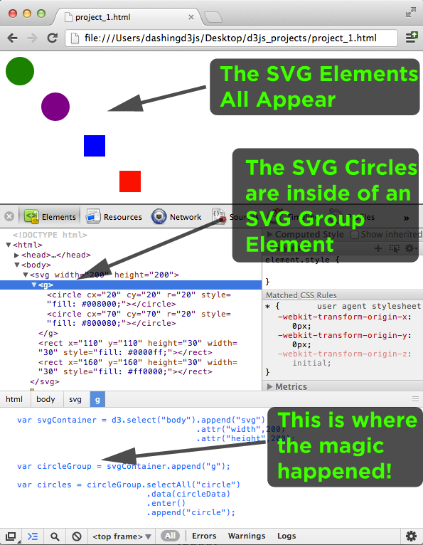 Added SVG Elements to an SVG Group Element using D3.js