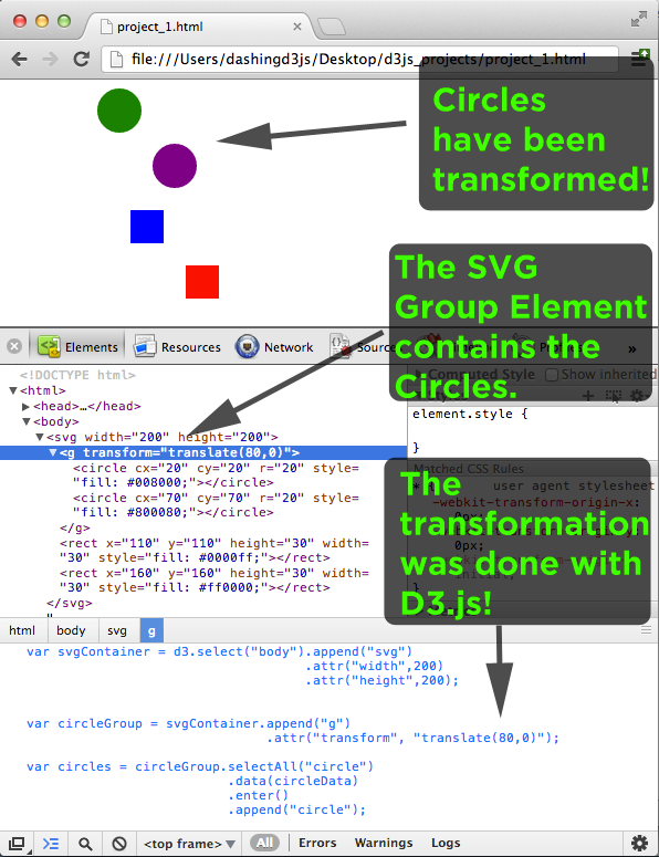 Applied a transformation to an SVG Group Element using D3.js