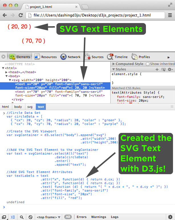 Created SVG Text Element with D3.js