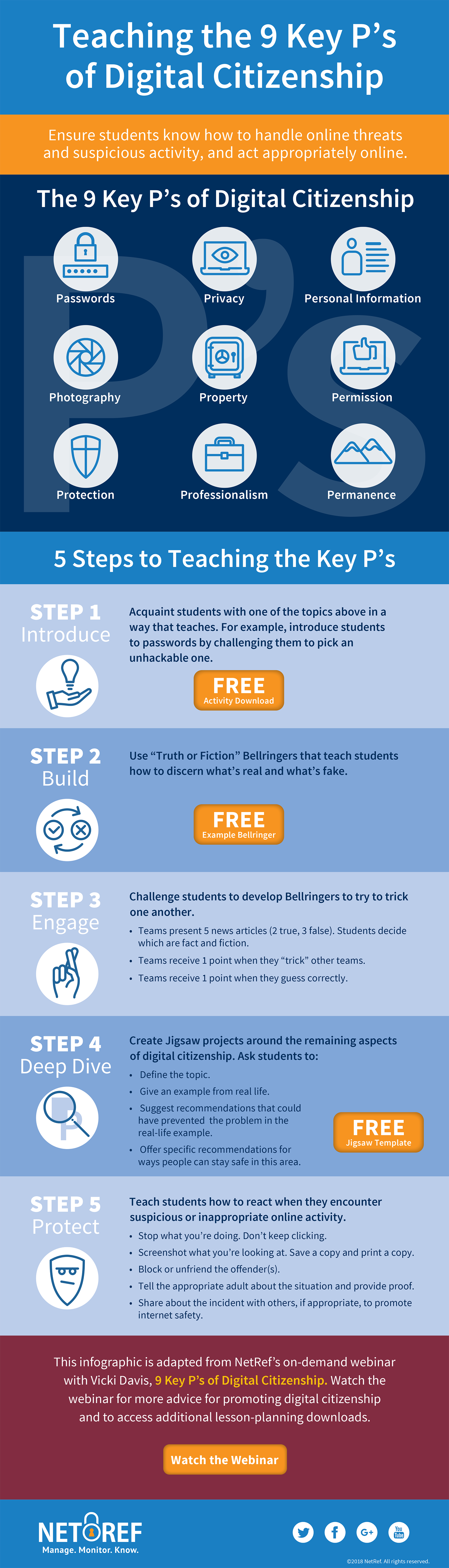 Infographic: 5 Steps to Teaching the 9 Key P's of Digital