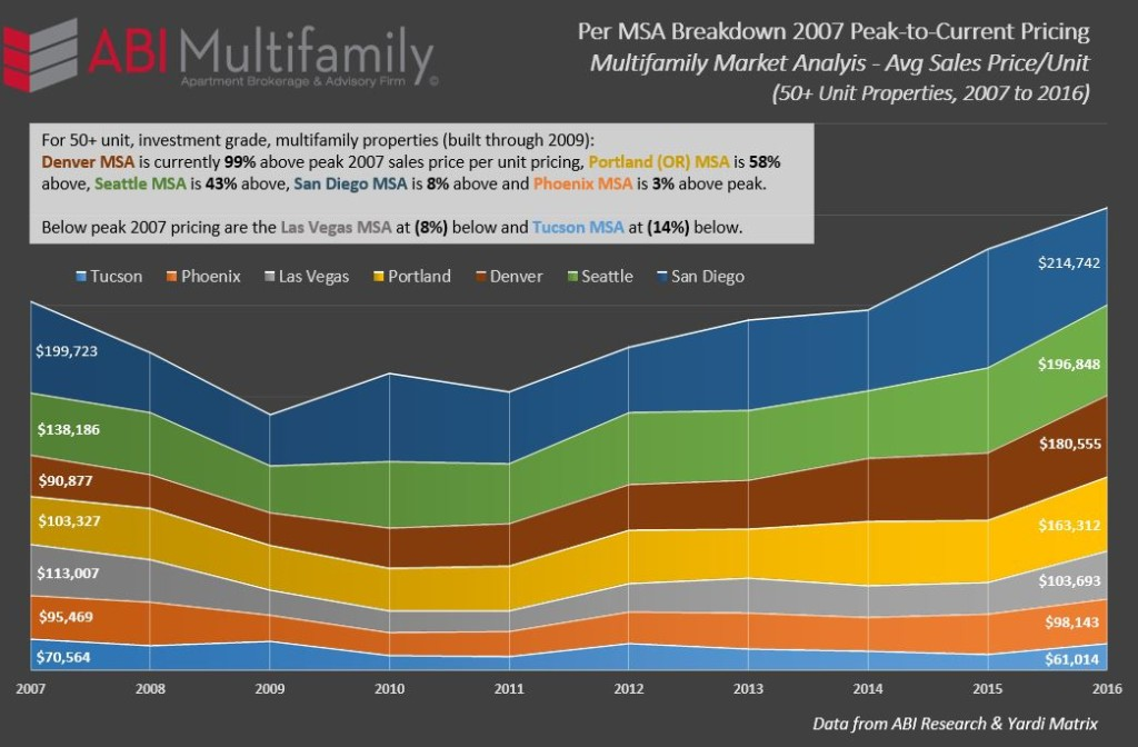 Per MSA 2007 Peak-to-Current Pricing