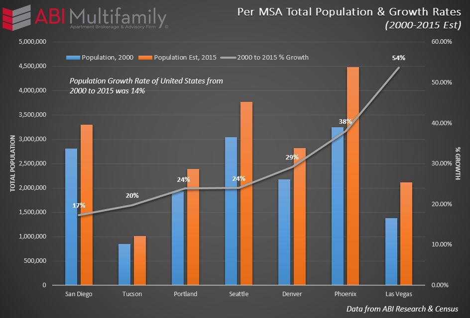 Per MSA Population & Growth Rates 2000 to 2015 Est