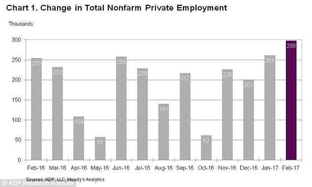 ADP Change in Nonfarm Employment Feb 2017