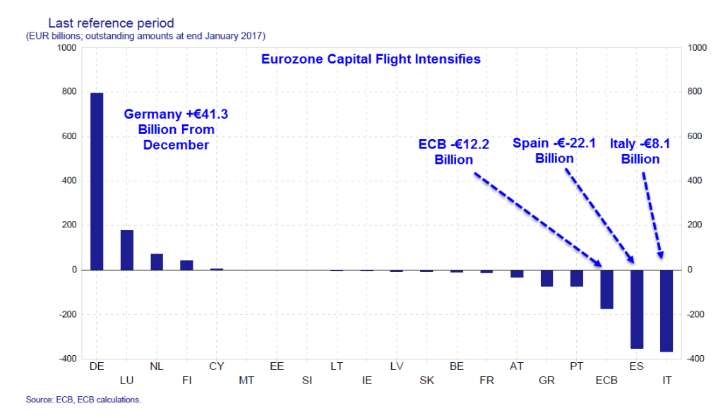Eurozone capital flight - Target2
