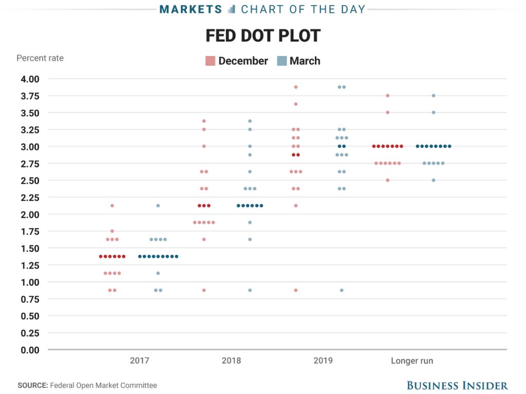 Fed Hike Odds
