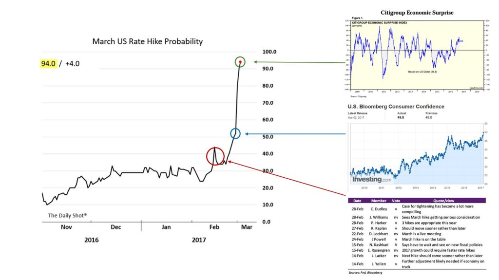 Rate Hike Probability v ES v CC v Fed