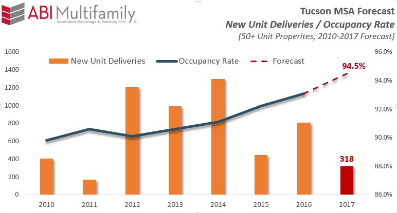 Tucson MSA New Units Deliveries-Occupancy 2010-2017 Forecast