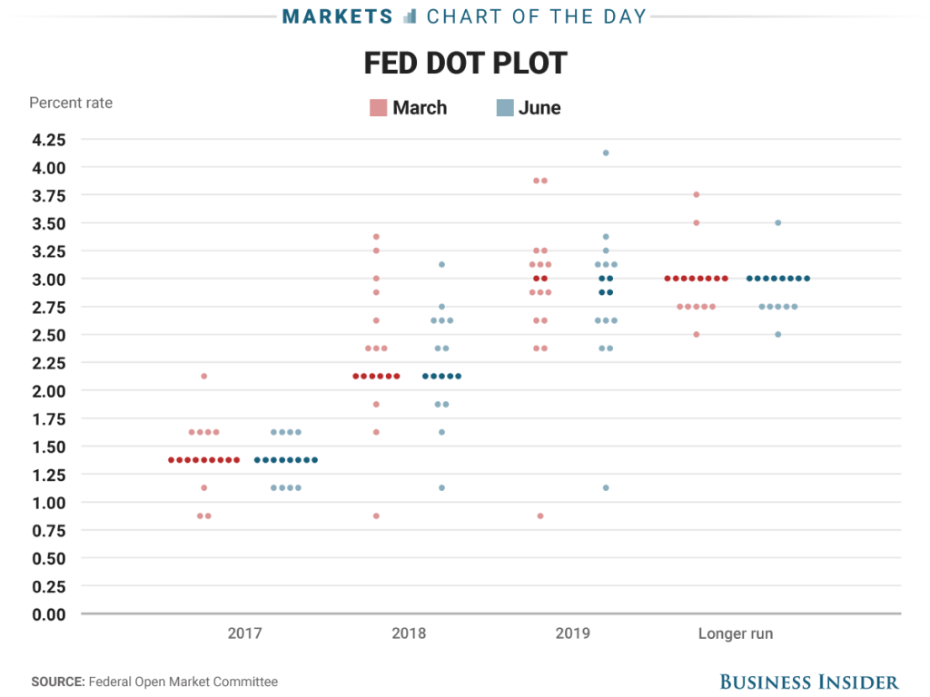 Fed Dot Plots