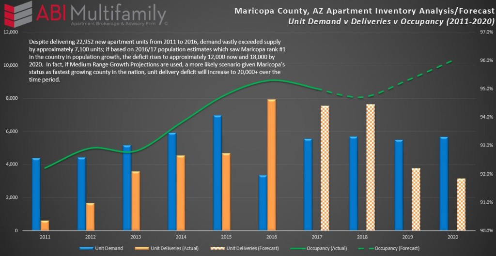 Maricopa County Apartment Inventory Analysis-Forecast
