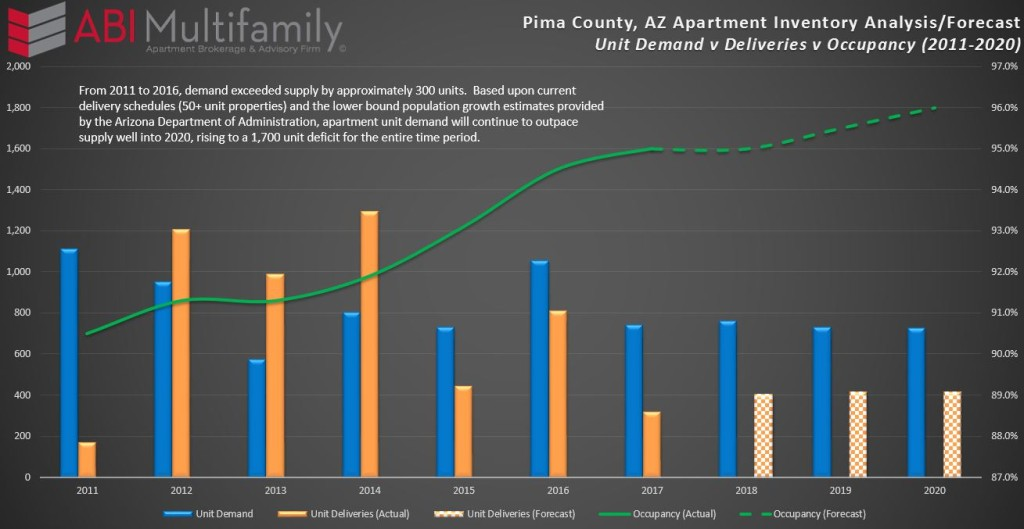 Pima County Apartment Inventory Analysis-Forecast 2011-2020