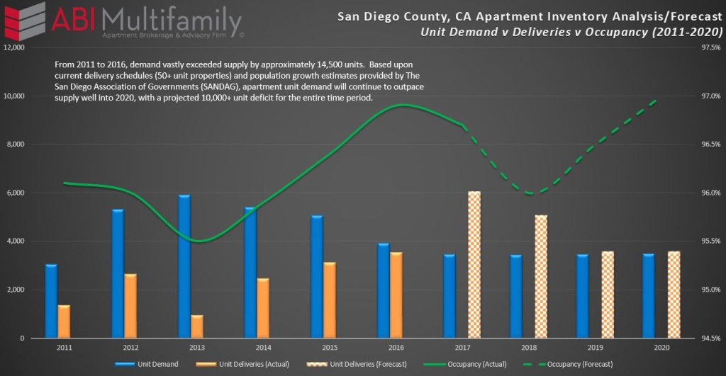 San Diego Apartment Demand Analysis 2011-2020