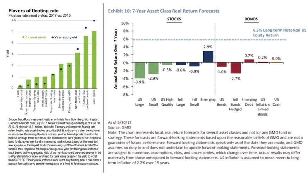 Asset Yields v Projected Forecast Returns