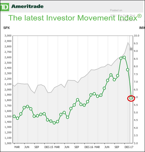 Ameritrade Investor Movement Index 3.5.18