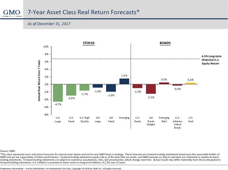 GMO Asset Class Return