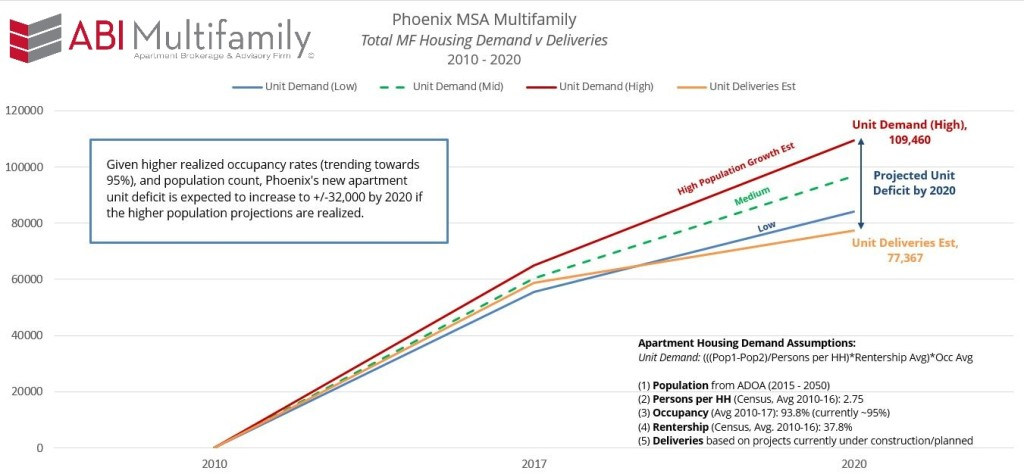Phoenix MSA MF Housing Demand v Deliveries 2010-2020