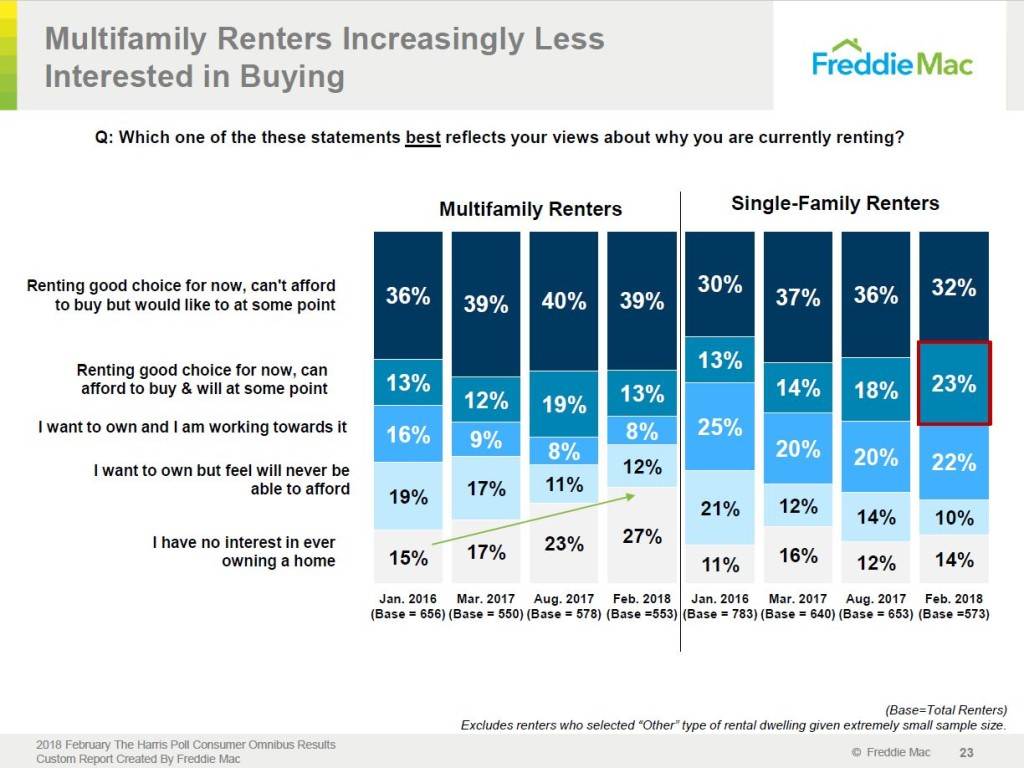Multifamily v Single Family Renters