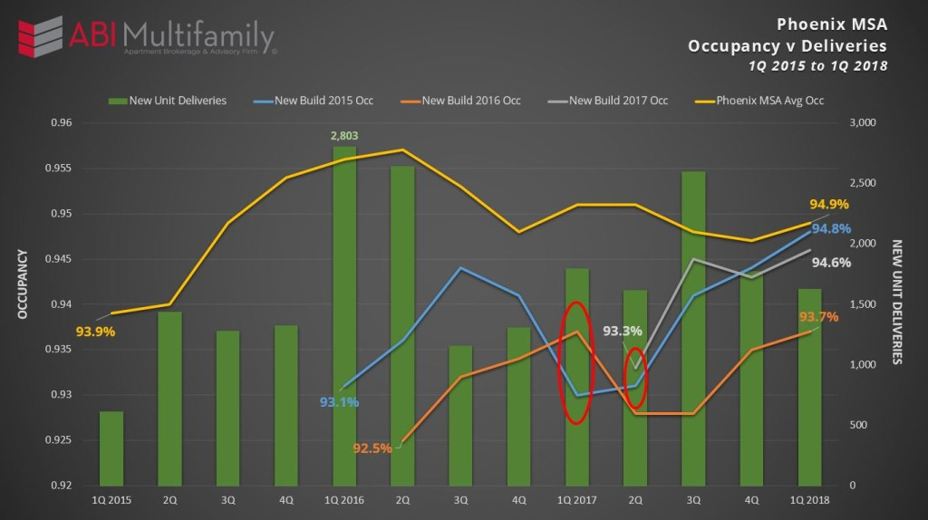 Phoenix MSA Multifamily Occupancy v Deliveries