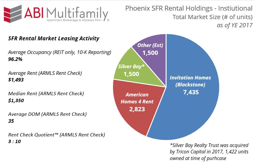 SFR Rental Market as of 2017