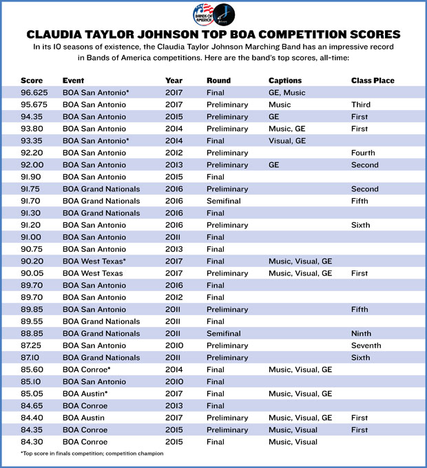 CTJ's all-time scores in BOA competition