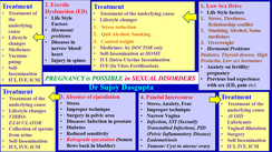 Fertility in SEXUAL DYSFUNCTION
