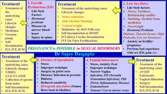 Fertility in SEXUAL DYSFUNCTION